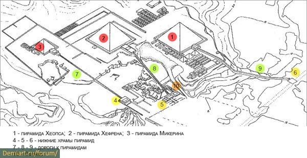 Схема расположения пирамид в
